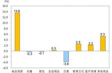 国家统计局:3月份居民消费价格同比上涨4.3%