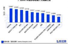 大增16.8%!惠州上半年经济数据出炉